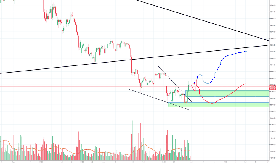 BTCUSD: Bitcoin finally showing some strength, been a while