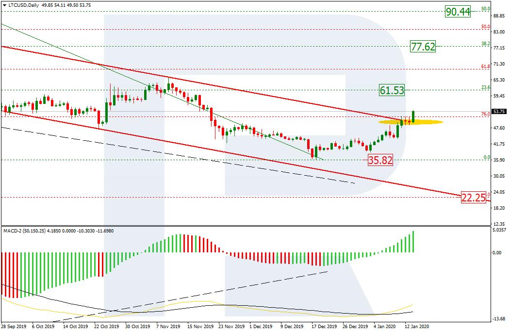 LTC/USD Daily
