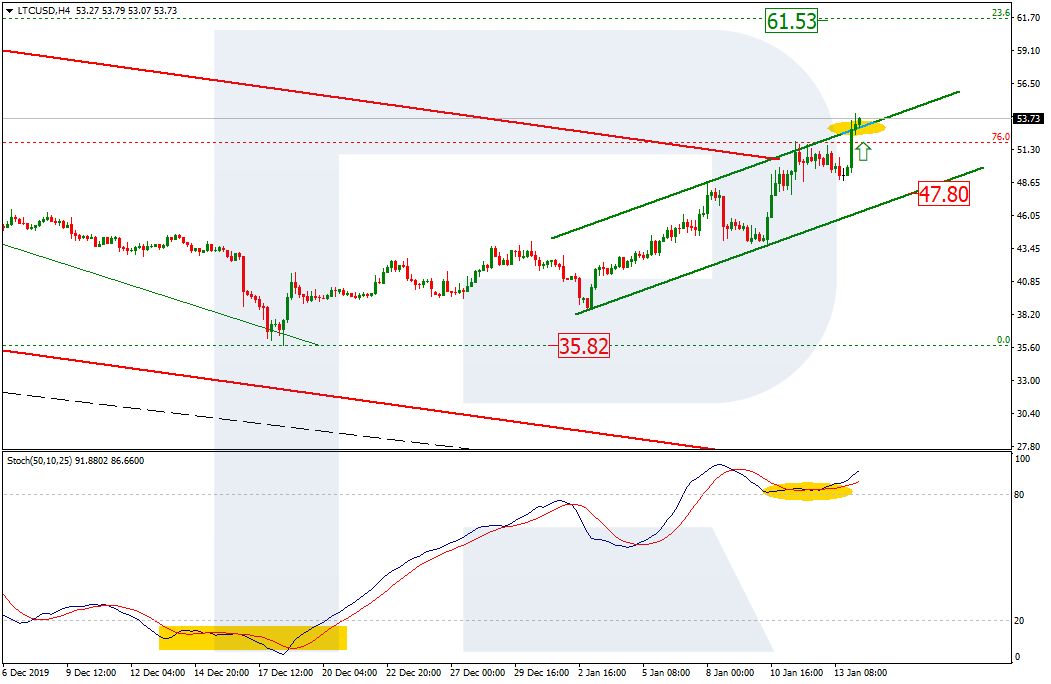 LTC/USD H4